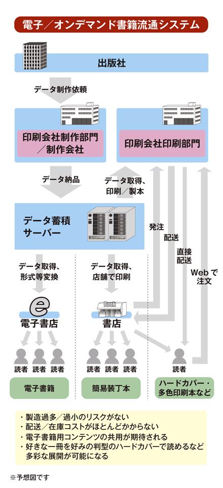 電子/オンデマンド書籍流通システム