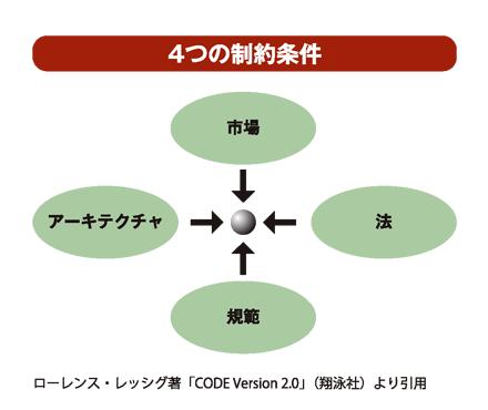 4つの制約条件