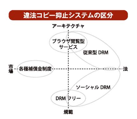 違法コピー抑止システムの区分