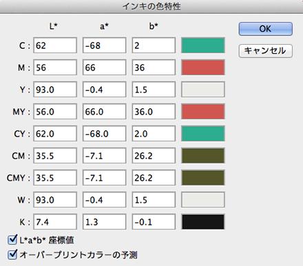 「インキの色特性」ダイアログでLab値を入力