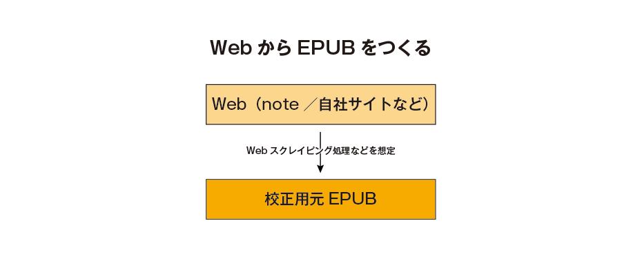 Web から EPUB をつくる