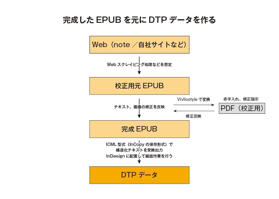 完成した EPUB を元に DTP データを作る